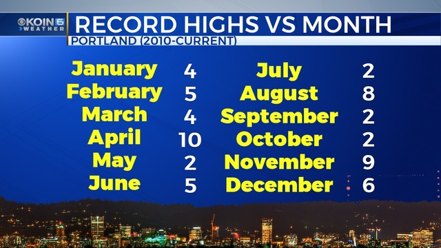 How many record highs in Portland since 2010? A lot